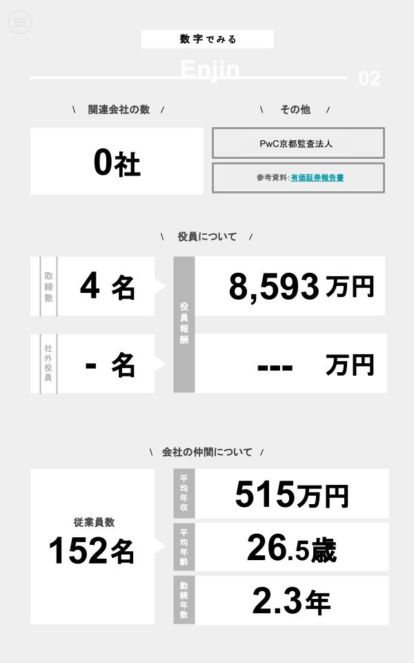 数字でみるEnjin(関連会社の数、役員数、役員報酬、従業員数、平均年収、平均年齢、勤続年数)