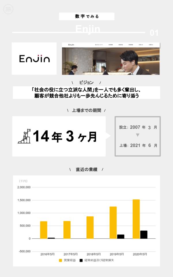 数字でみるEnjin(ミッション、上場までの期間、設立、上場日、直近の業績)