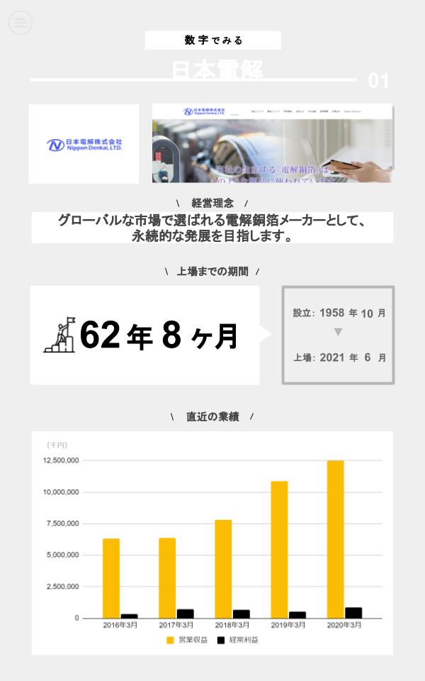 数字でみる日本電解(ミッション、上場までの期間、設立、上場日、直近の業績)