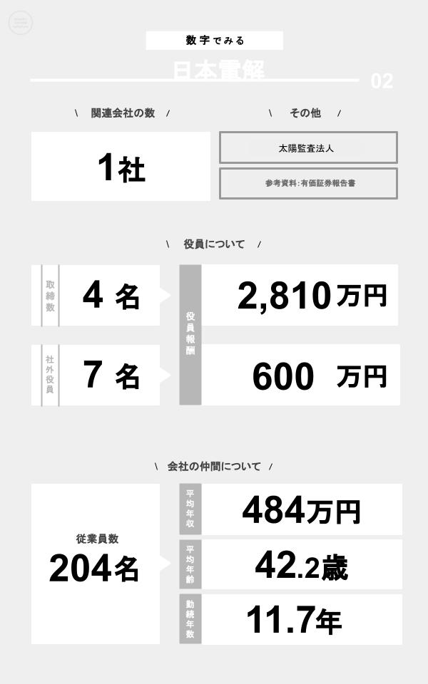 数字でみる日本電解(関連会社の数、役員数、役員報酬、従業員数、平均年収、平均年齢、勤続年数)