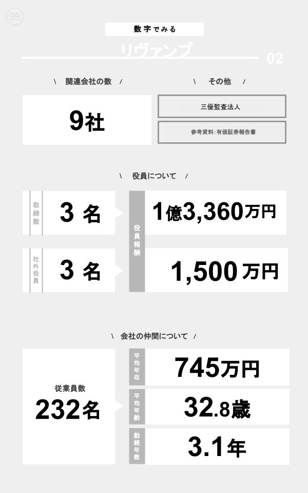 数字でみるリヴァンプ(関連会社の数、役員数、役員報酬、従業員数、平均年収、平均年齢、勤続年数)