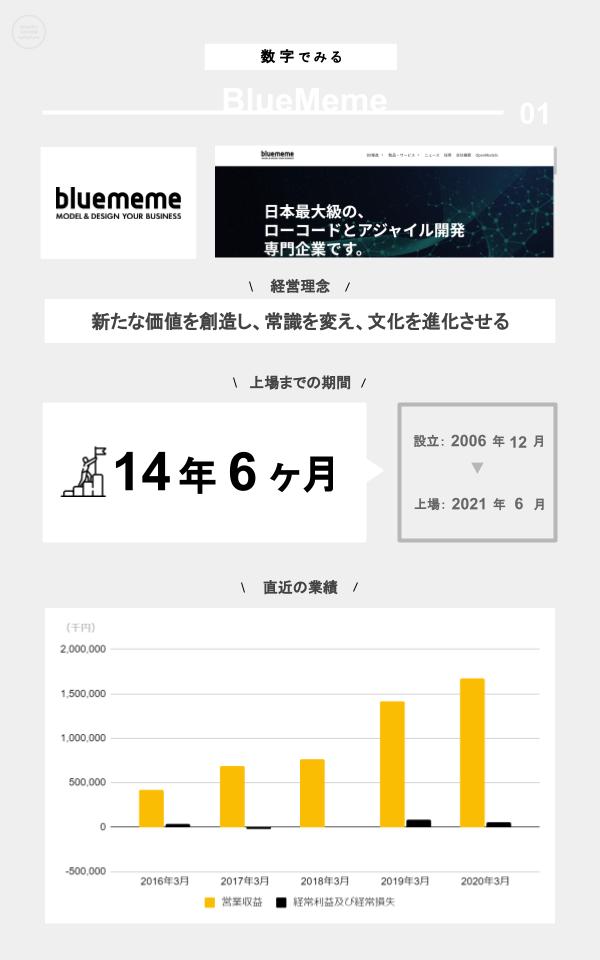 数字でみるBlueMeme(ミッション、上場までの期間、設立、上場日、直近の業績)