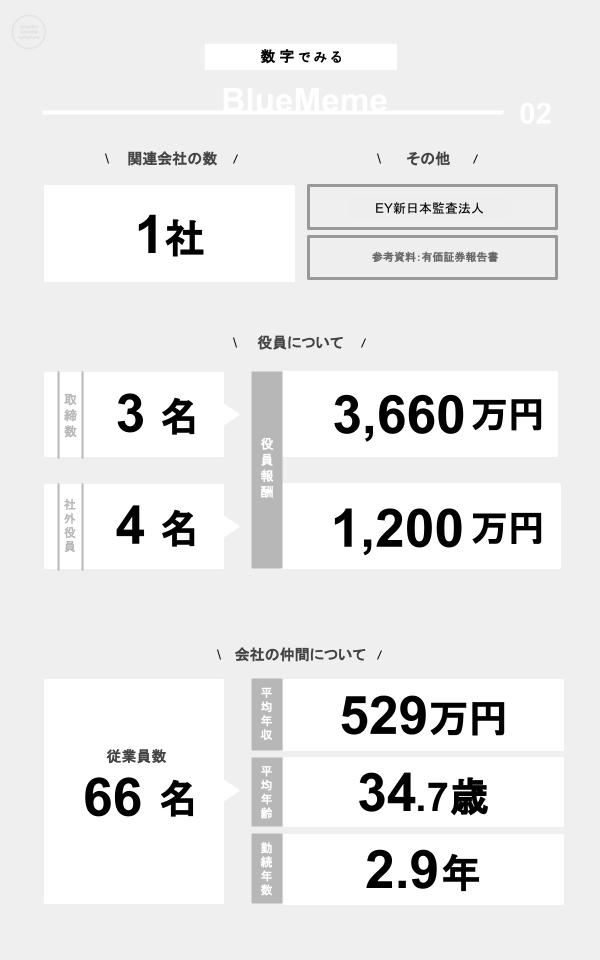 数字でみるBlueMeme(関連会社の数、役員数、役員報酬、従業員数、平均年収、平均年齢、勤続年数)