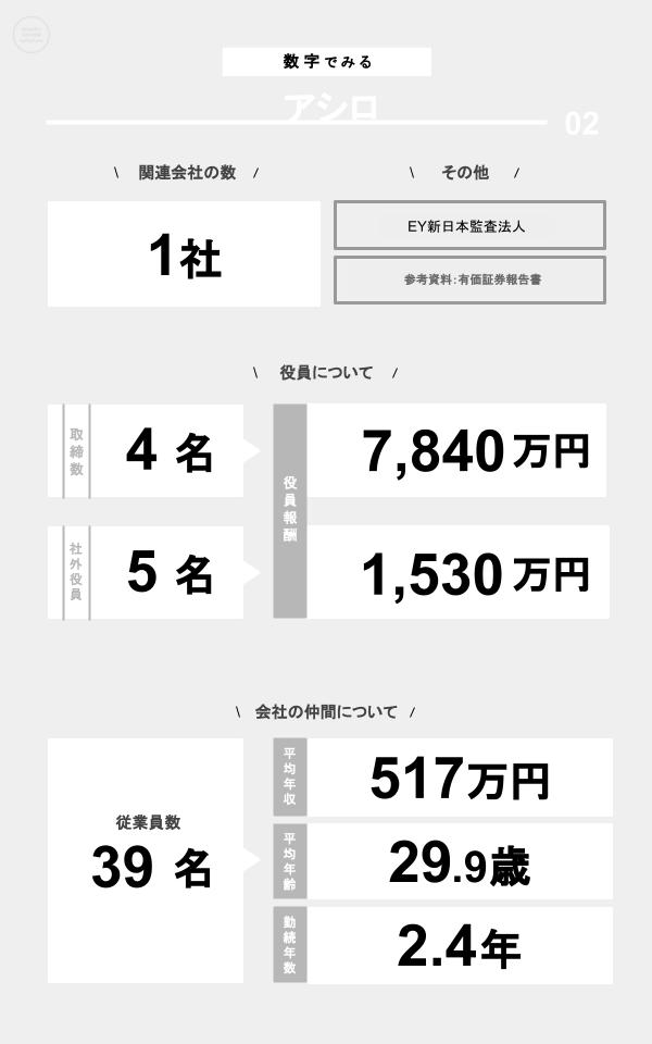 数字でみるアシロ(関連会社の数、役員数、役員報酬、従業員数、平均年収、平均年齢、勤続年数)