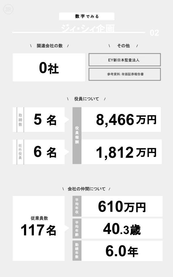 数字でみるジィ・シィ企画(関連会社の数、役員数、役員報酬、従業員数、平均年収、平均年齢、勤続年数)