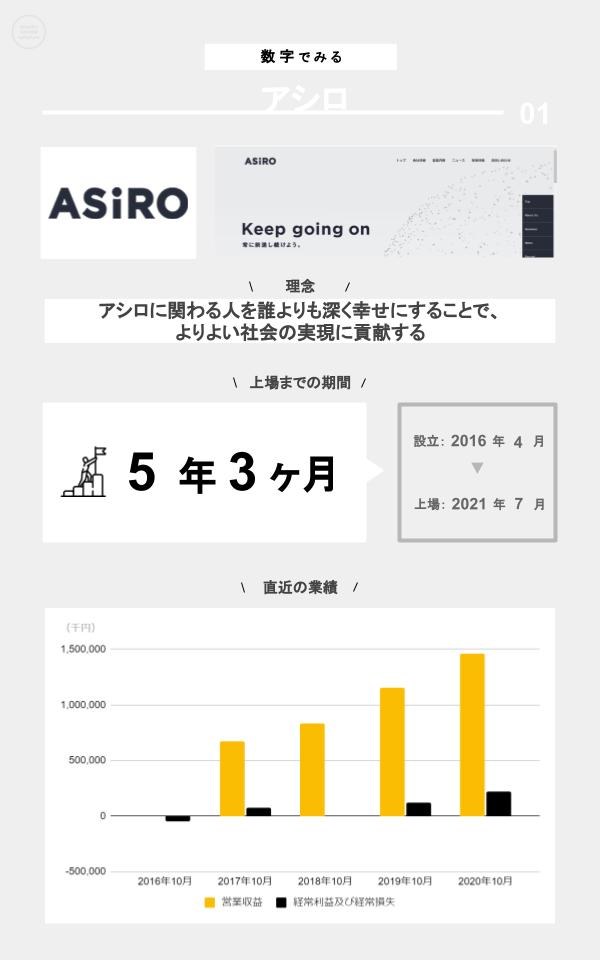 数字でみるアシロ(ミッション、上場までの期間、設立、上場日、直近の業績)