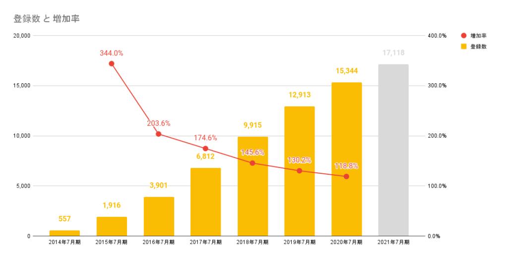サーキュレーションのプロ人材の登録数と増加率