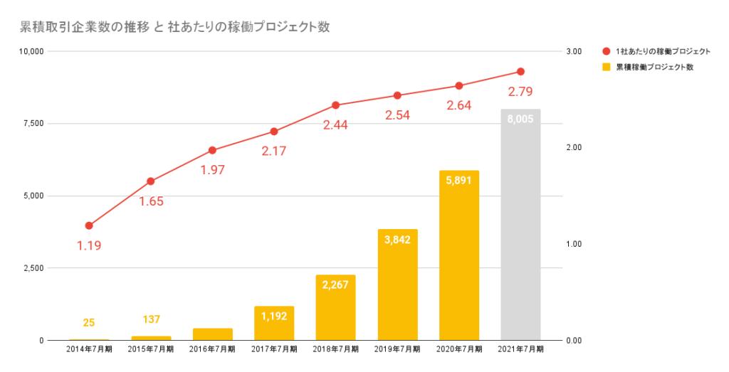 サーキュレーションの累積稼働プロジェクト数と社あたりの稼働プロジェクト数