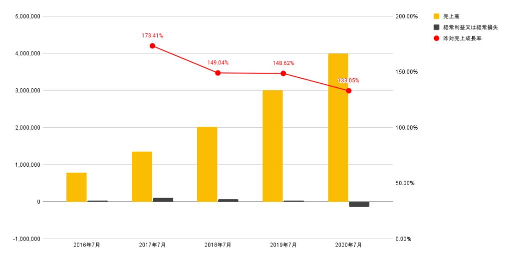 サーキュレーションの売上推移(2016年からの売上、利益、営業利益率のグラフ)