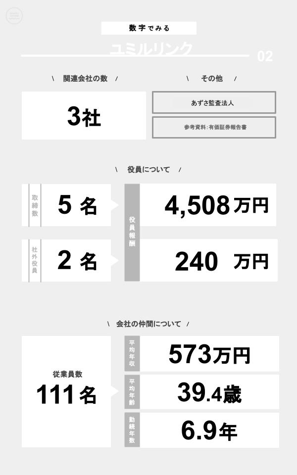 数字でみるユミルリンク(関連会社の数、役員数、役員報酬、従業員数、平均年収、平均年齢、勤続年数)