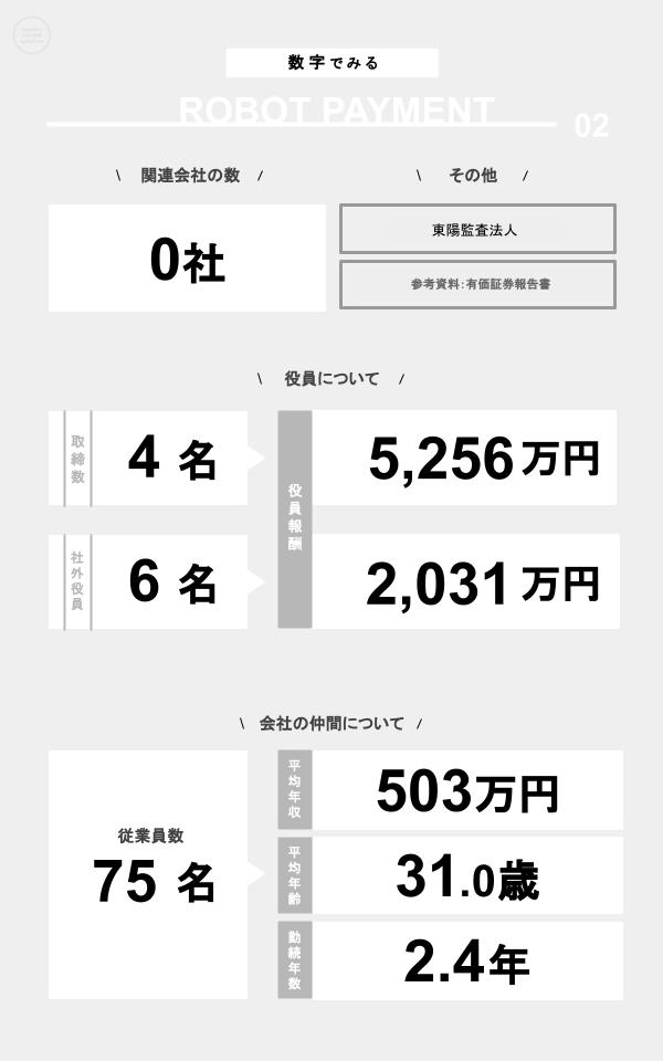 数字でみるROBOT PAYMENT(関連会社の数、役員数、役員報酬、従業員数、平均年収、平均年齢、勤続年数)