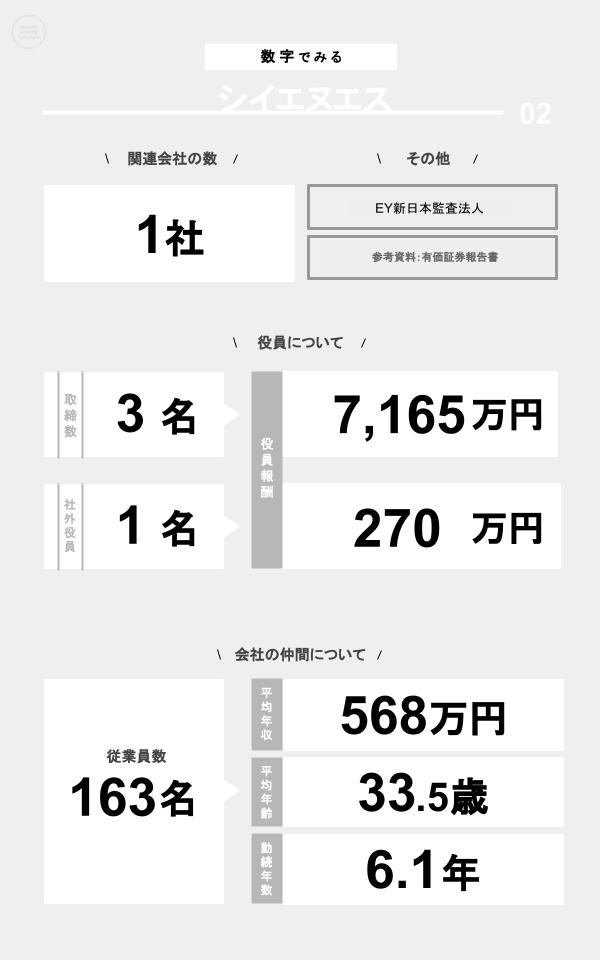 数字でみるシイエヌエス(関連会社の数、役員数、役員報酬、従業員数、平均年収、平均年齢、勤続年数)