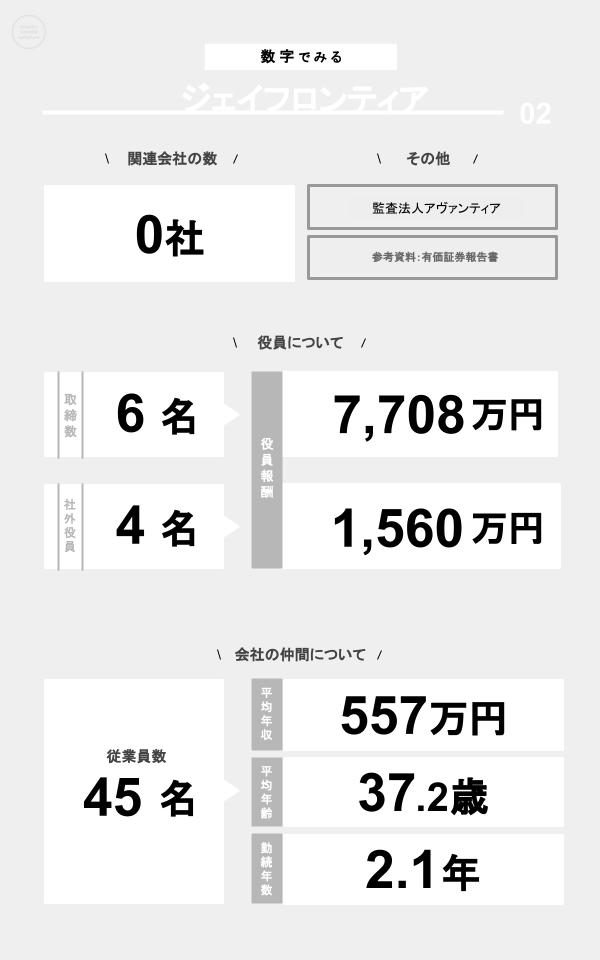 数字でみるジェイフロンティア(関連会社の数、役員数、役員報酬、従業員数、平均年収、平均年齢、勤続年数)
