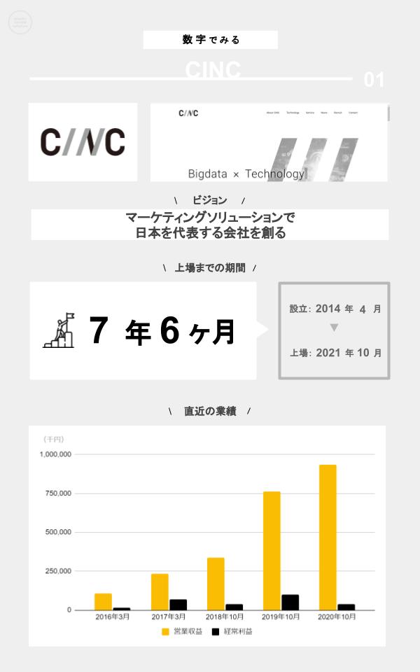 数字でみるCINC(ミッション、上場までの期間、設立、上場日、直近の業績)