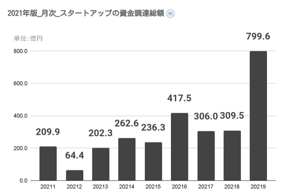 2021年の月次別の資金調達金額